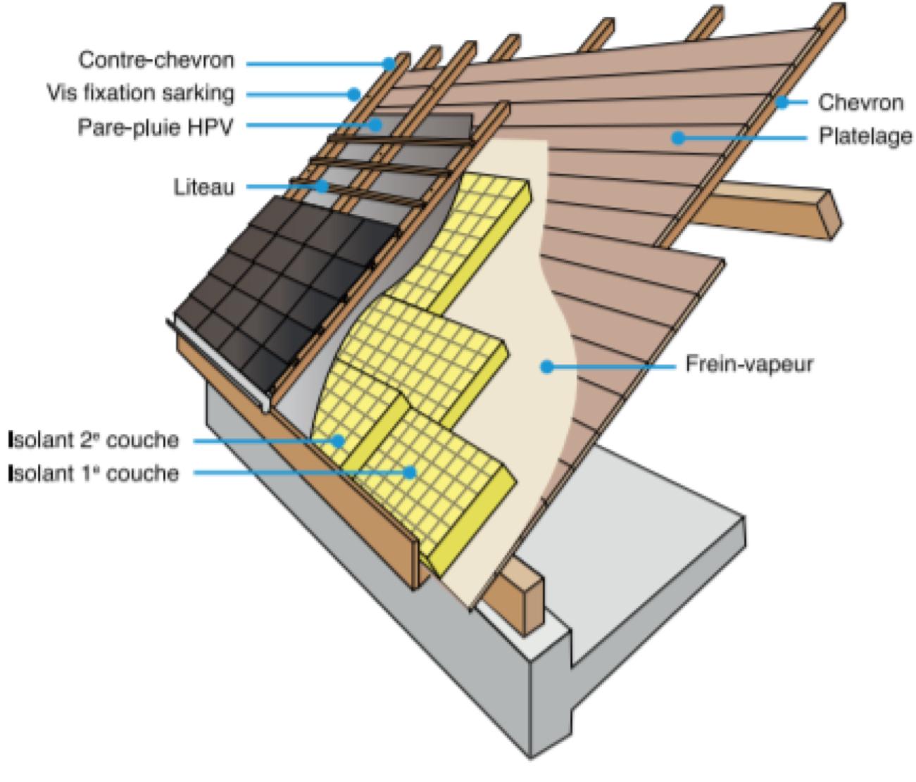 Isoler sa toiture par l'extérieur / Environnement / Actualités - Communauté d'Agglomération ...